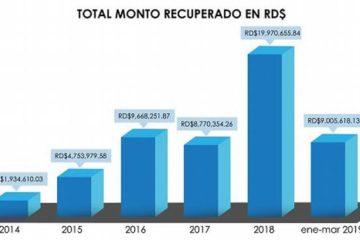 Superintendencia de Bancos recupera más de RD$45 MM