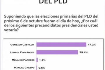 Polimetrics otorga a Gonzalo Castillo ventaja de 8 puntos sobre Fernández