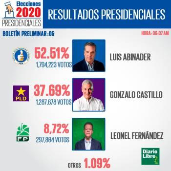 Luis Abinader: 52.51% con el 83% de los colegios computados